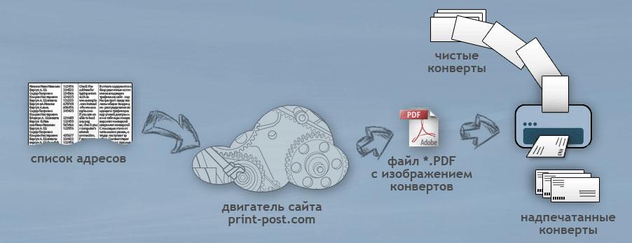 напечатать адрес на конверте онлайн - фото 4
